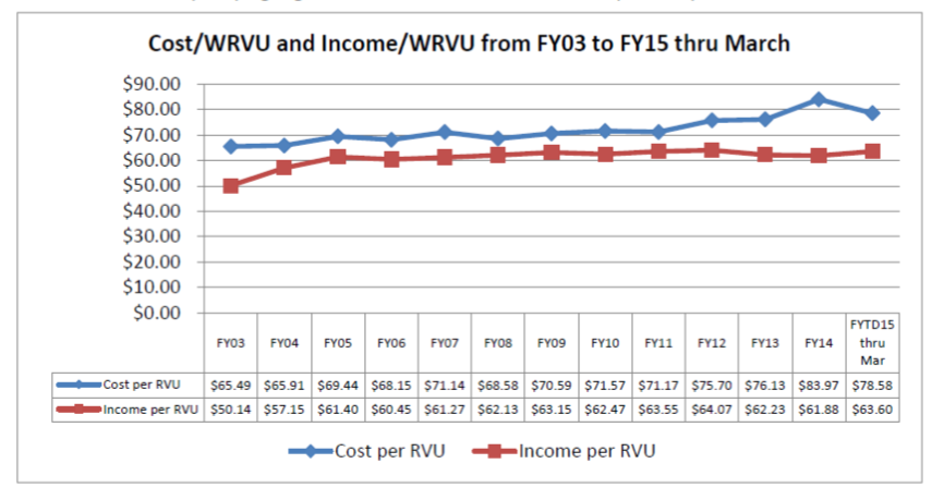Cost WRVU
