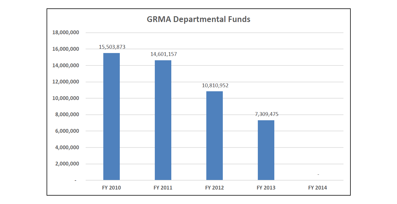 GRMA Departmental Funds